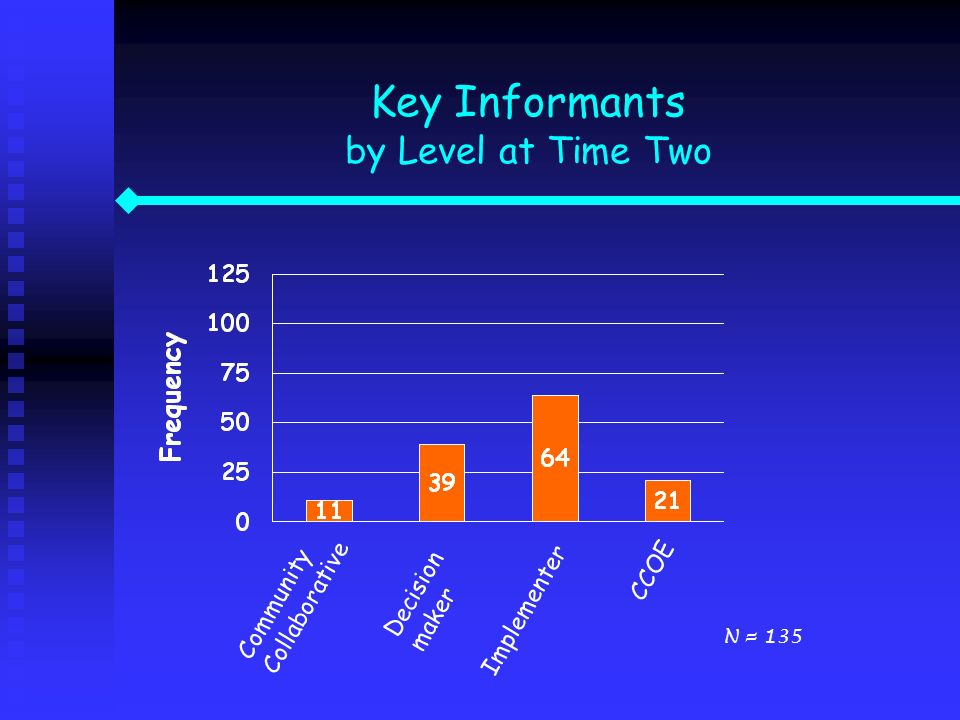 Key Informants by Level at Time Two