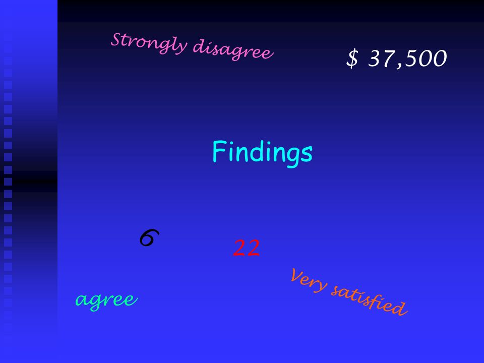 Findings 6 $ 37,500 22 agree Strongly disagree Very satisfied