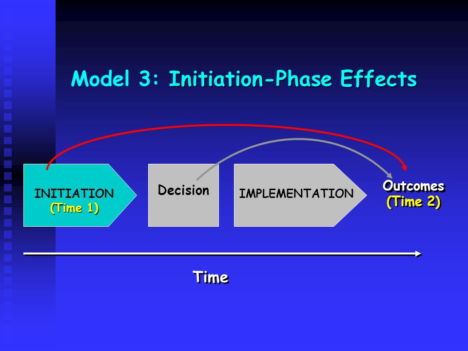 Model 3: Initiation-Phase Effects