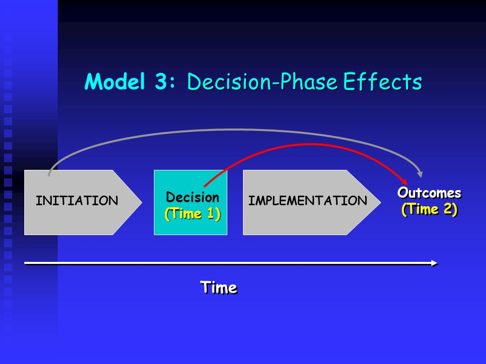 Model 3: Decision-Phase Effects