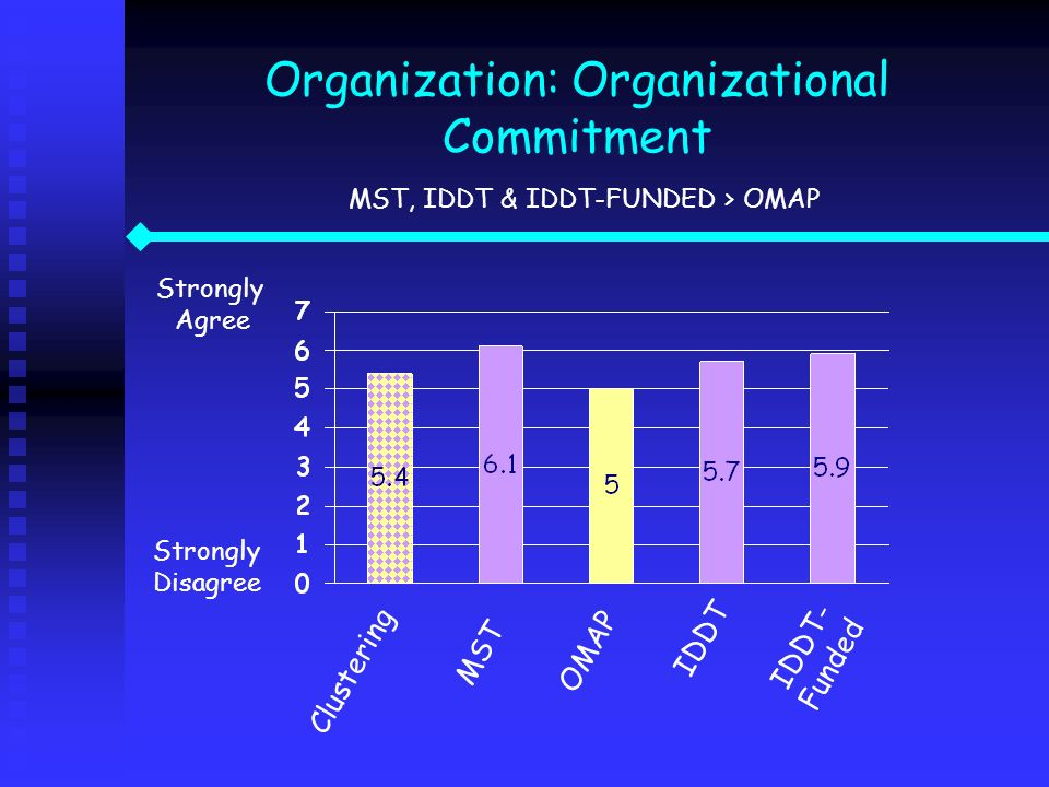 Organization: Organizational Commitment MST, IDDT & IDDT-FUNDED > OMAP