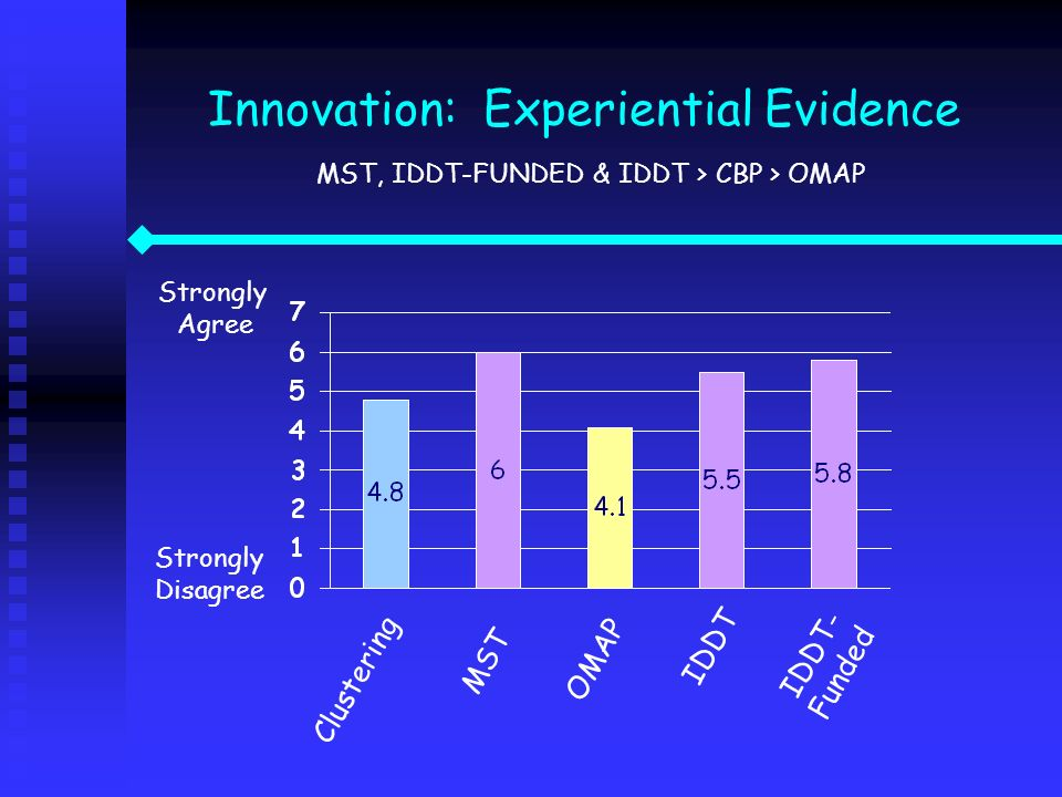 Innovation: Experiential Evidence MST, IDDT-FUNDED & IDDT > CBP > OMAP