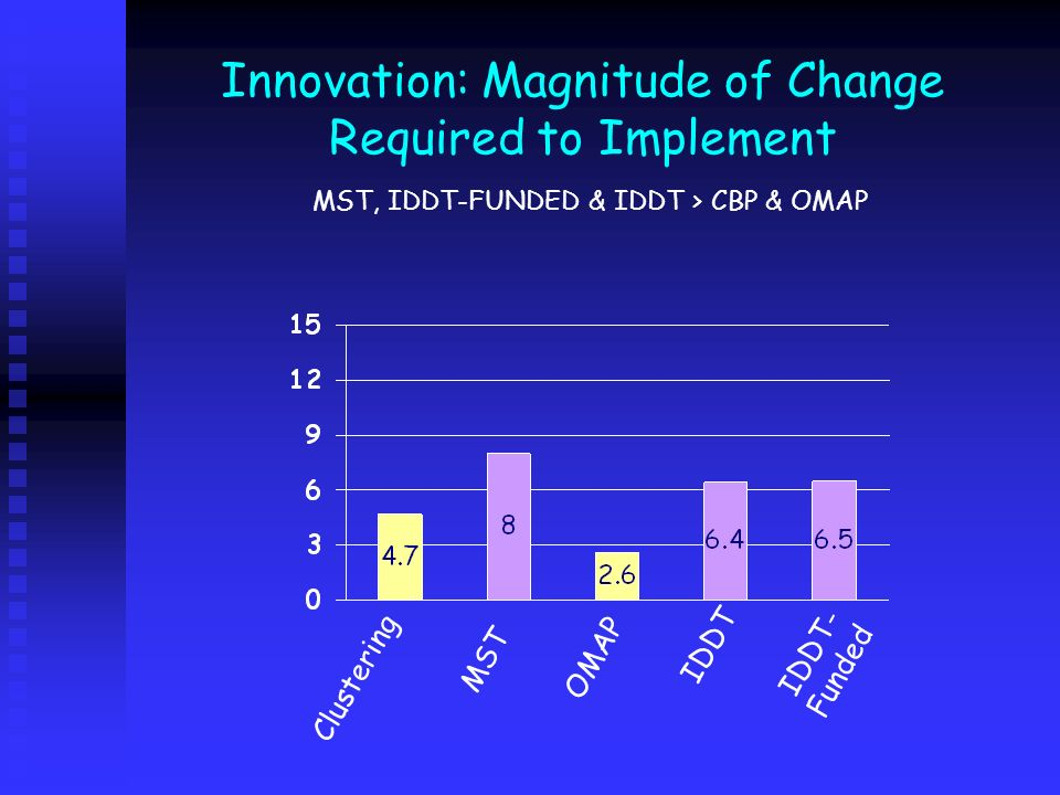 Innovation: Magnitude of Change Required to Implement MST, IDDT-FUNDED & IDDT > CBP & OMAP