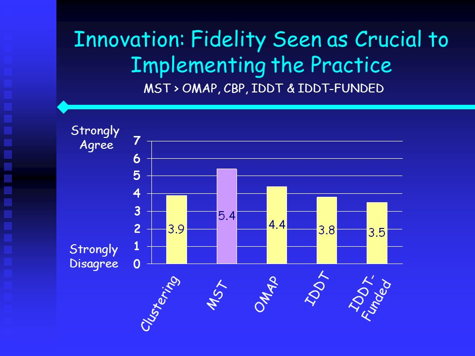 Innovation: Fidelity Seen as Crucial to Implementing the Practice MST > OMAP, CBP, IDDT & IDDT-FUNDED