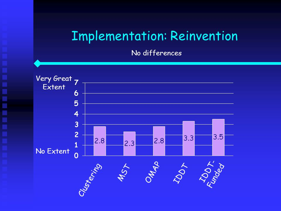 Implementation: Reinvention No differences