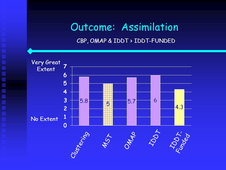 Outcome: Assimilation CBP, OMAP & IDDT > IDDT-FUNDED