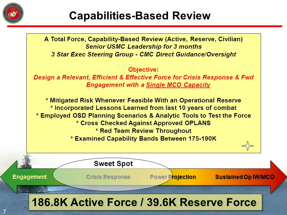 Capabilities-Based Review