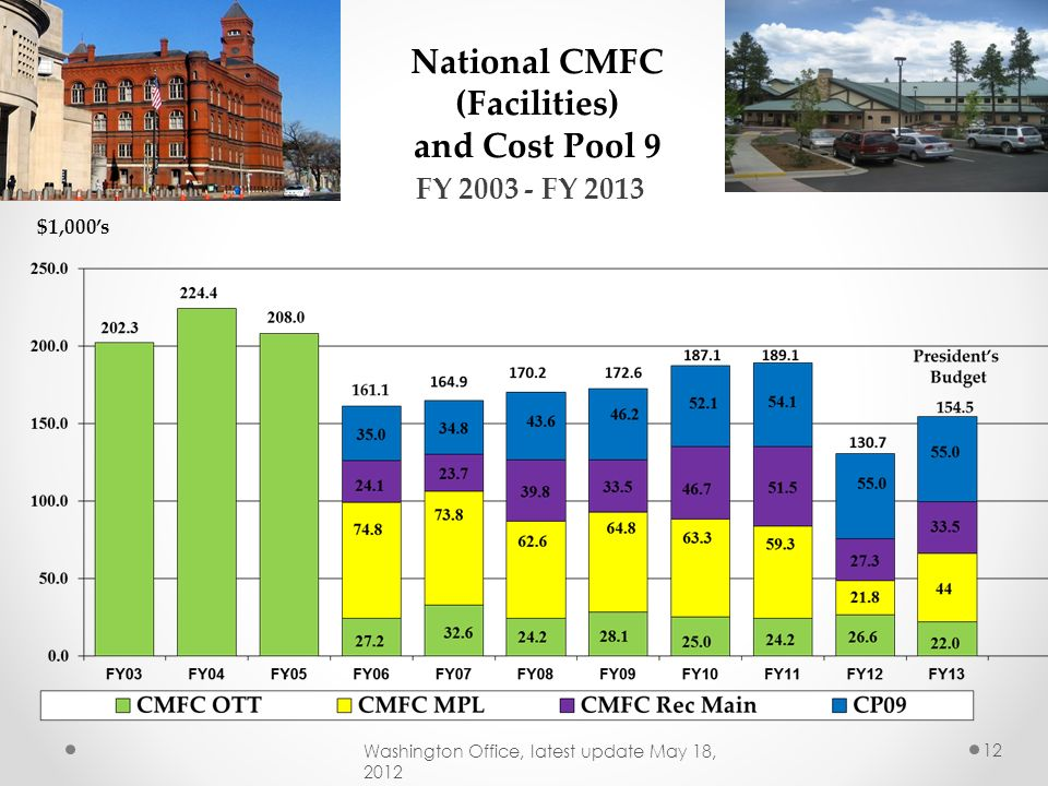 National CMFC (Facilities)