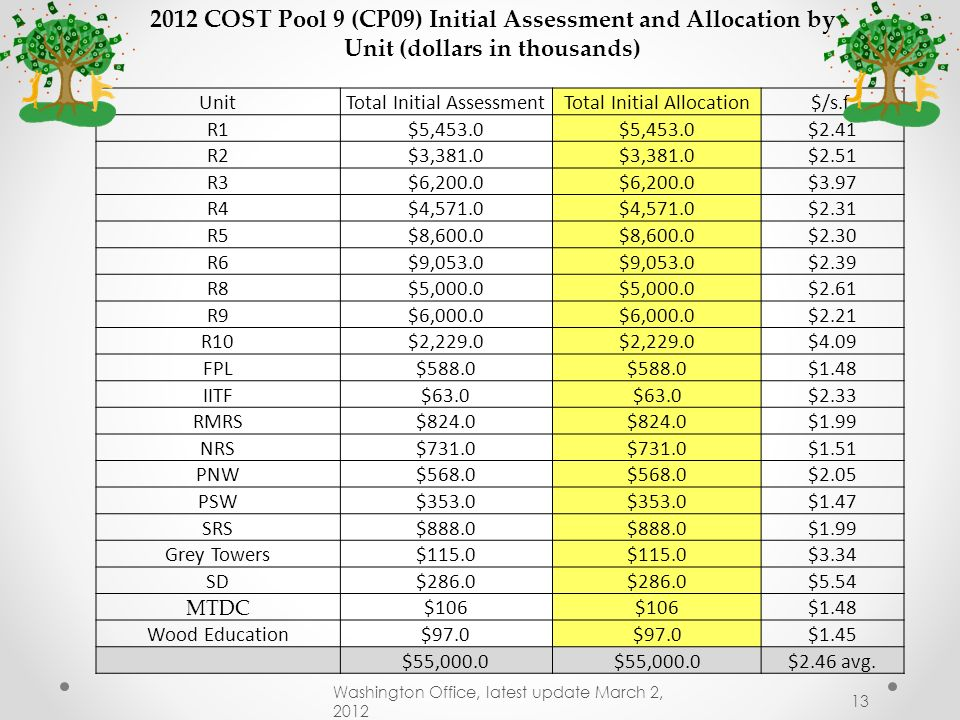 2012 COST Pool 9 (CP09) Initial Assessment and Allocation by Unit (dollars in thousands)