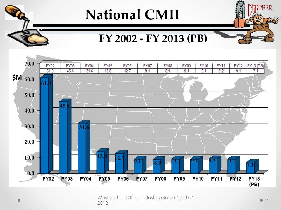 National CMII FY 2002 - FY 2013 (PB)