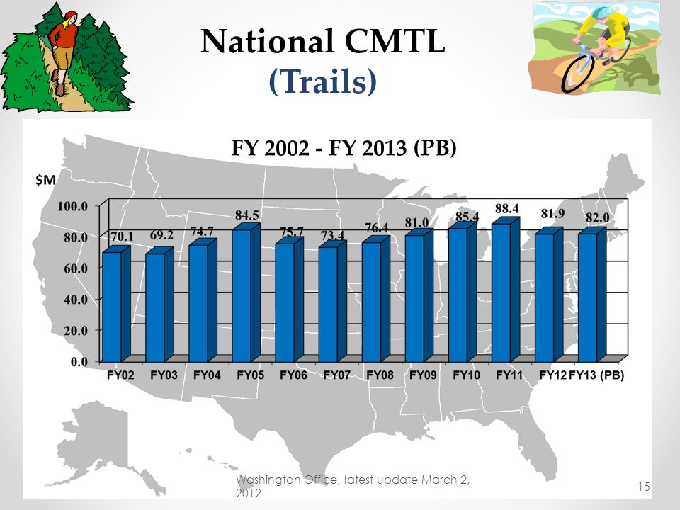 National CMTL (Trails)