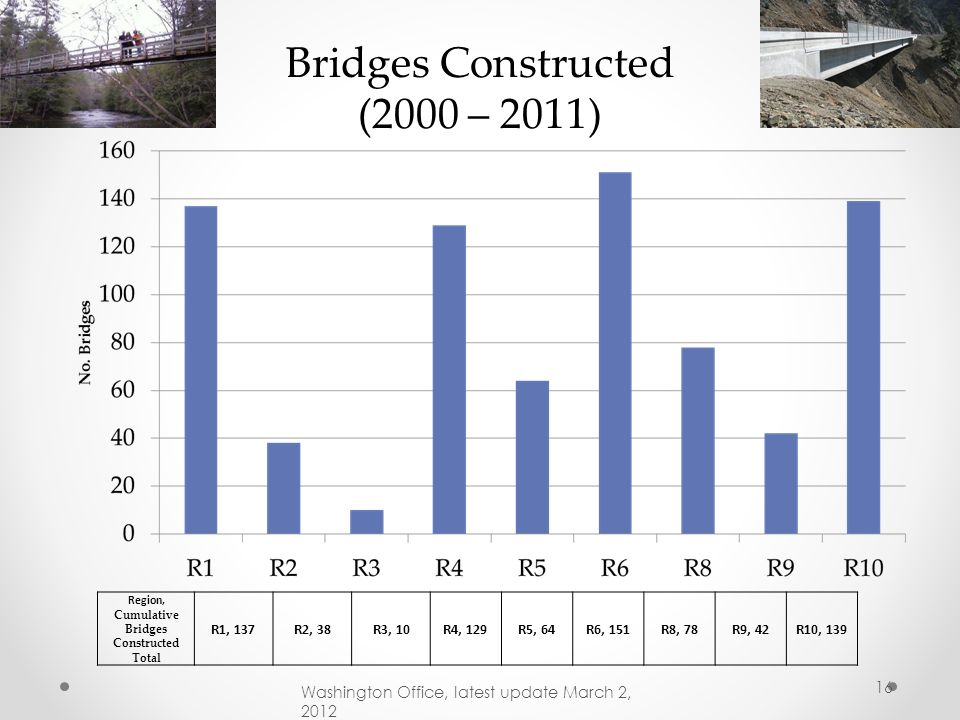 Region, Cumulative Bridges Constructed Total