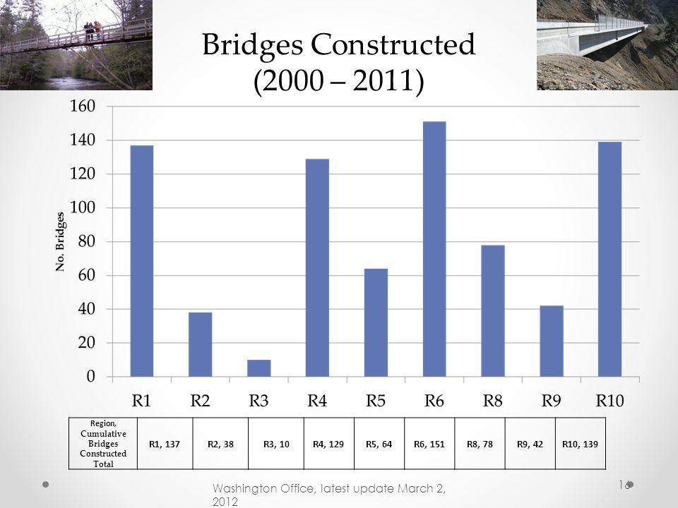 Region, Cumulative Bridges Constructed Total