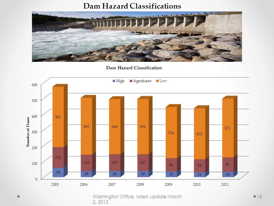 Dam Hazard Classifications