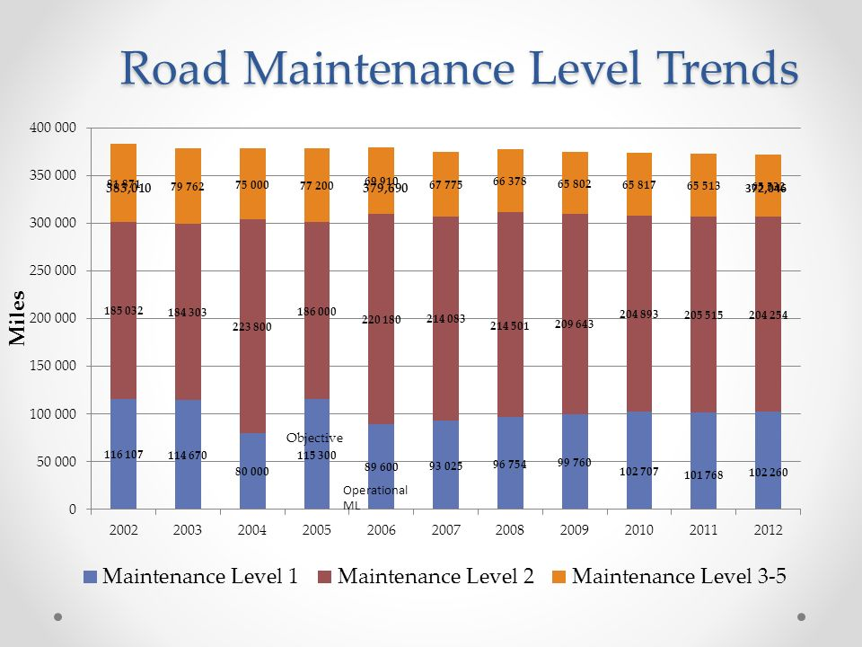 Road Maintenance Level Trends