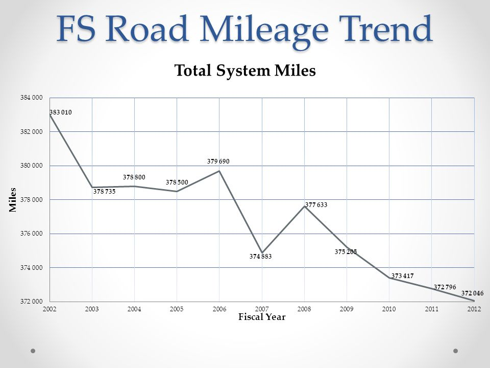 FS Road Mileage Trend