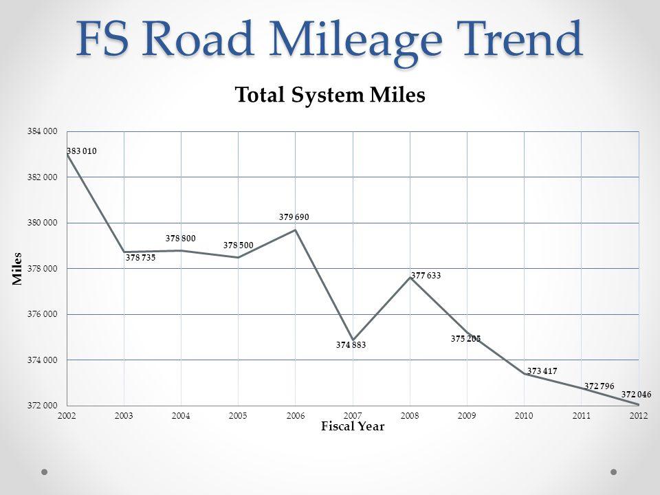 FS Road Mileage Trend