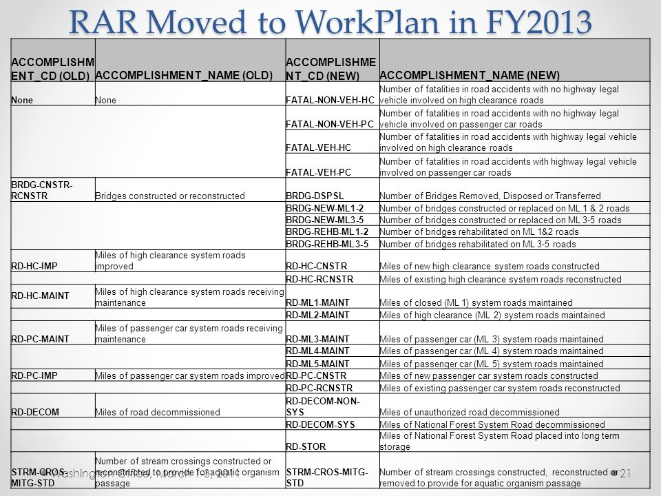 RAR Moved to WorkPlan in FY2013