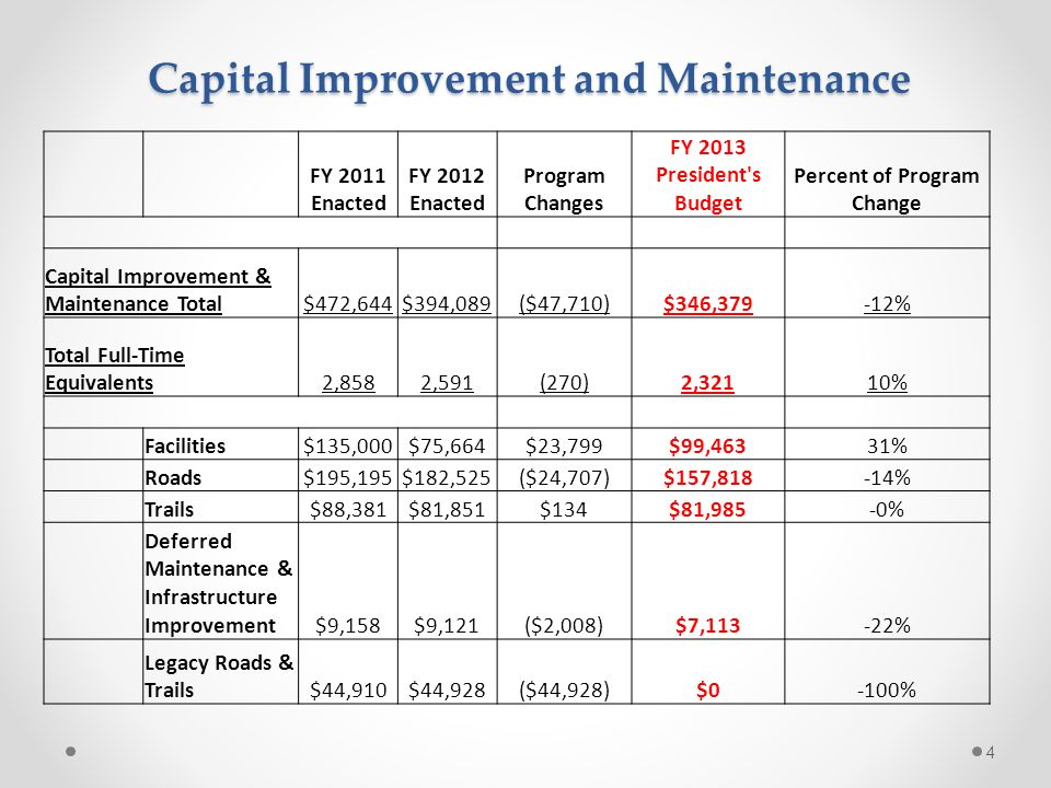 Capital Improvement and Maintenance