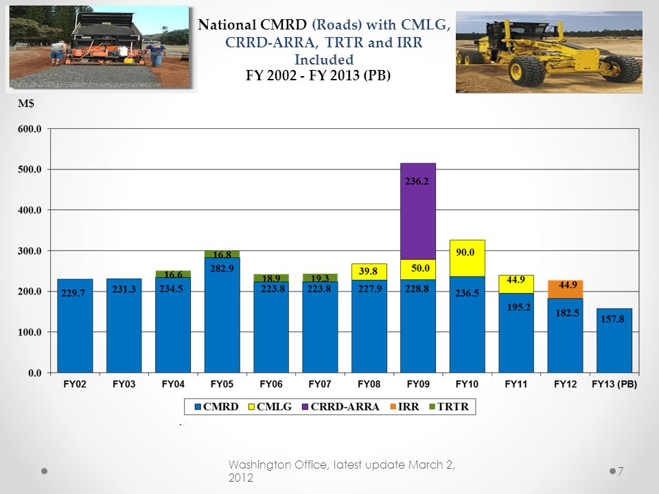 National CMRD (Roads) with CMLG, CRRD-ARRA, TRTR and IRR Included