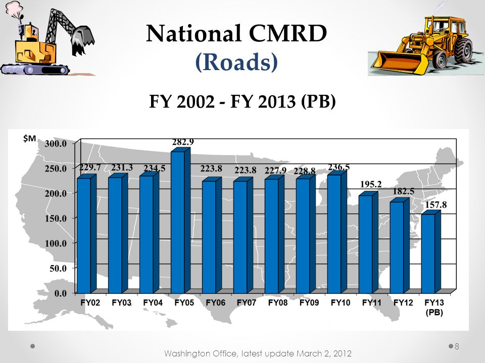 National CMRD (Roads) FY 2002 - FY 2013 (PB)