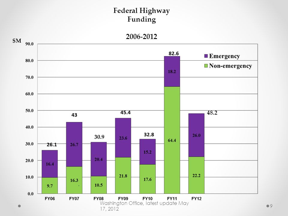 Federal Highway Funding