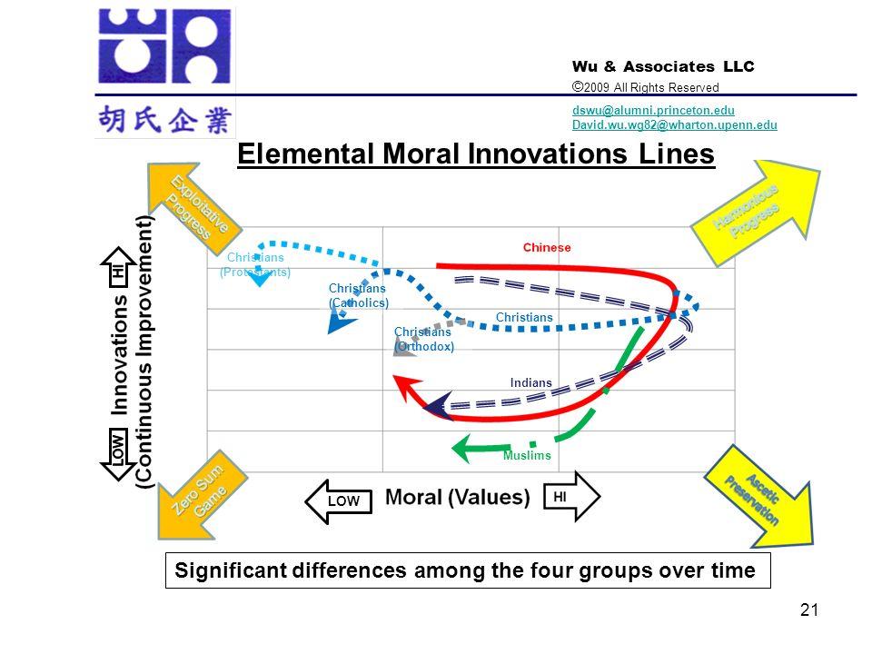 Elemental Moral Innovations Lines