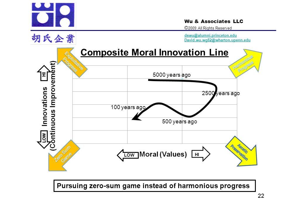 Composite Moral Innovation Line