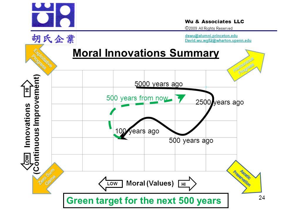 Moral Innovations Summary