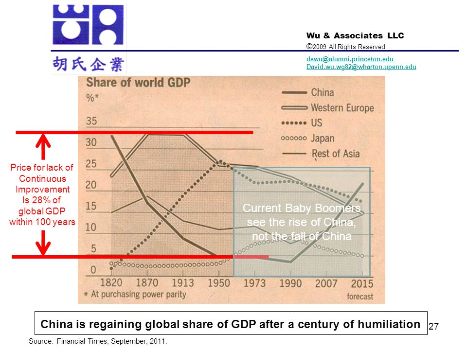 China is regaining global share of GDP after a century of humiliation