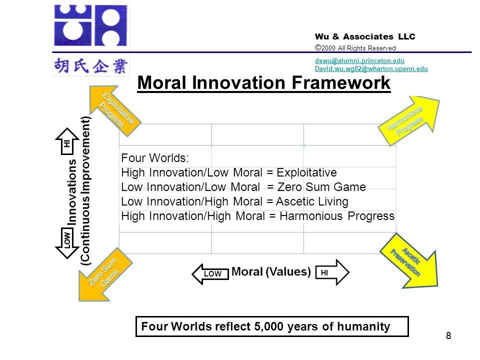 Moral Innovation Framework