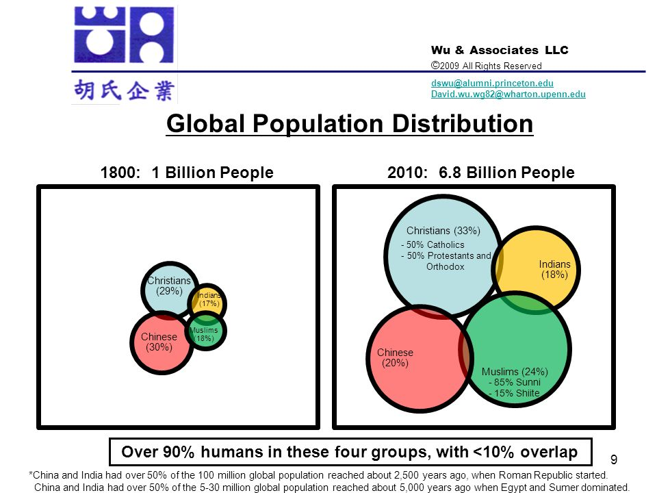 Global Population Distribution