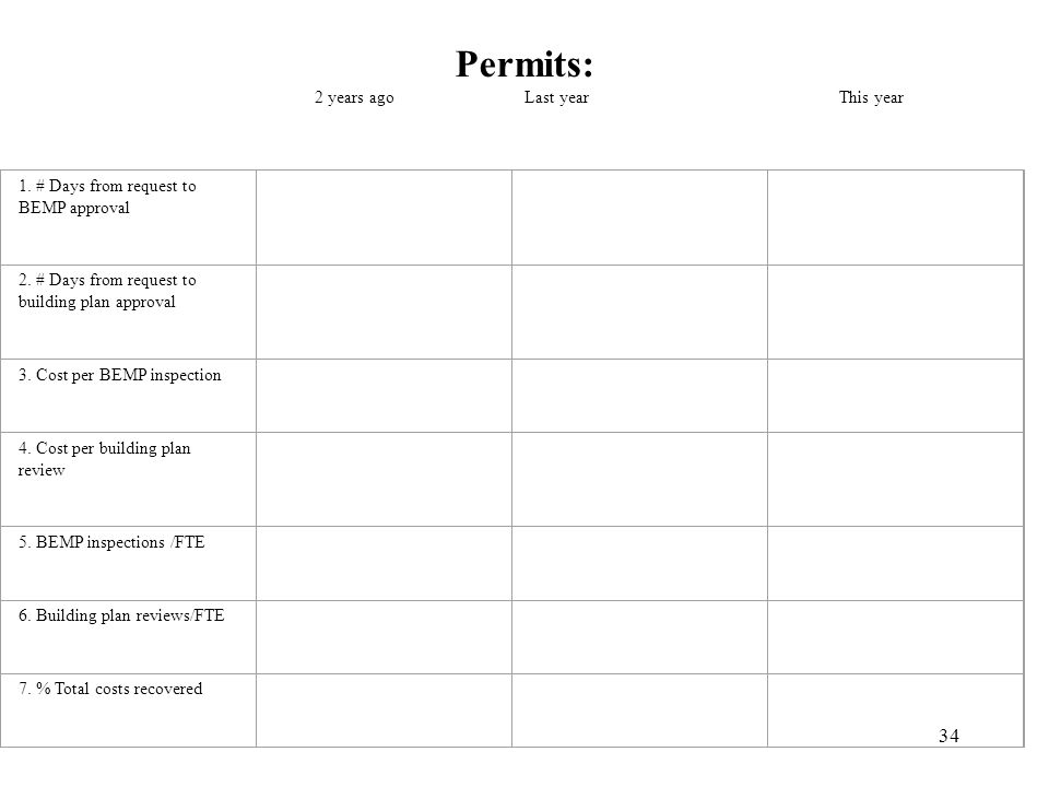 Permits: 2 years ago Last year This year