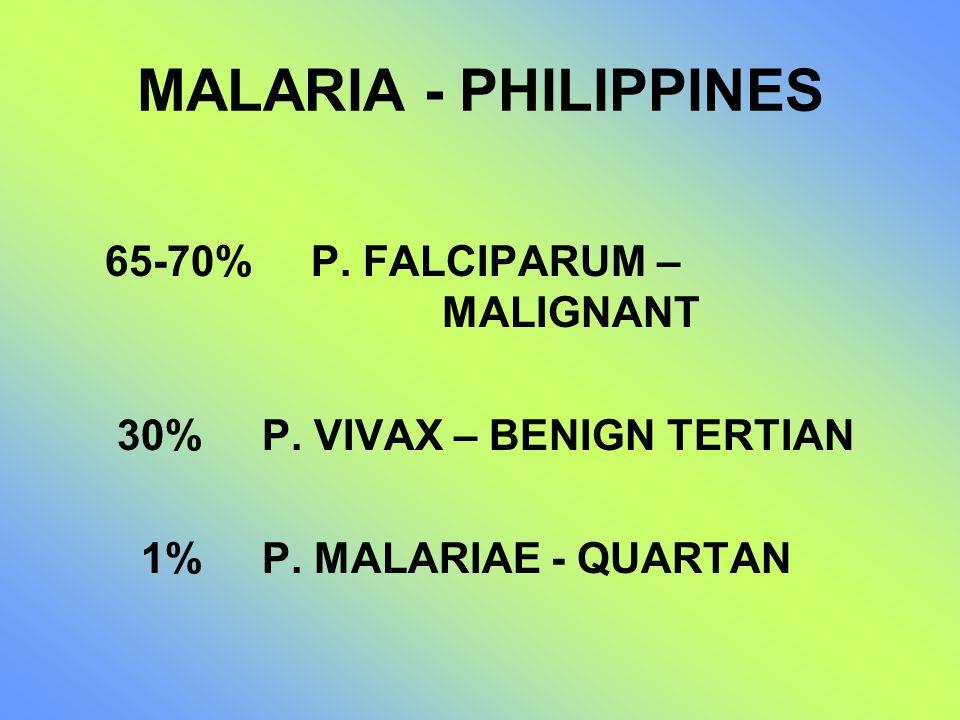 MALARIA - PHILIPPINES 65-70% P. FALCIPARUM – MALIGNANT