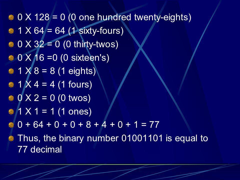 0 X 128 = 0 (0 one hundred twenty-eights)
