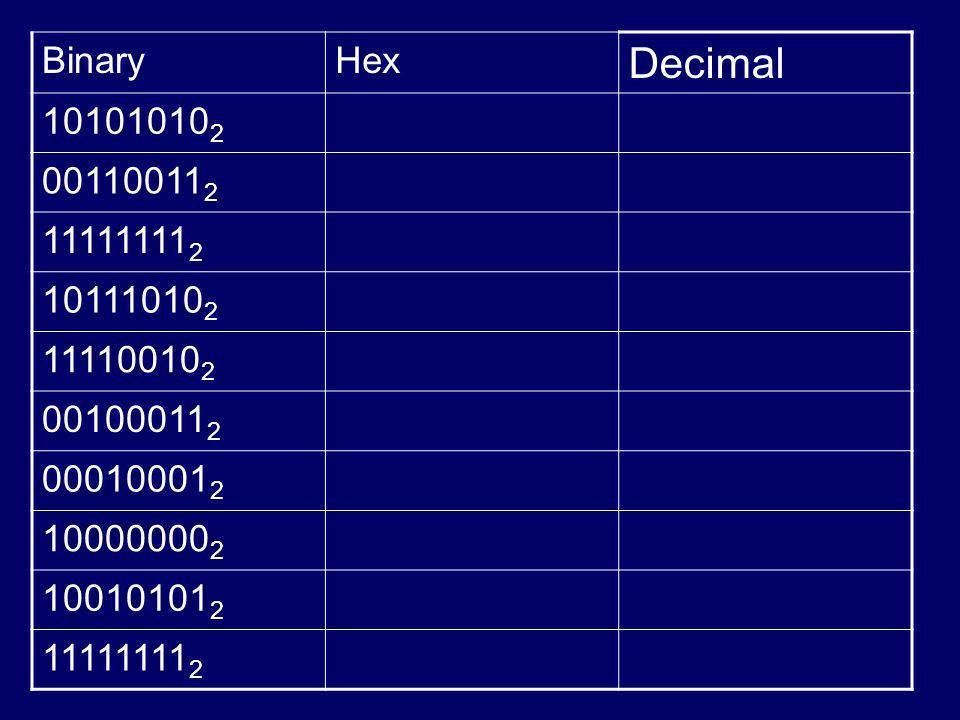 Binary Hex. Decimal. 101010102. 001100112. 111111112. 101110102. 111100102. 001000112. 000100012.