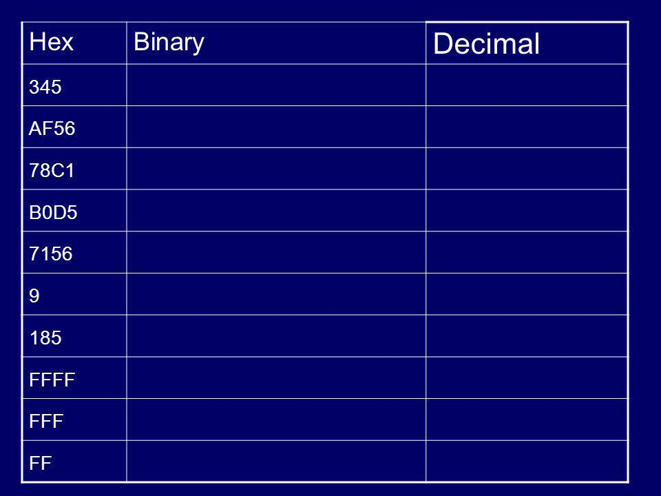 Hex Binary Decimal 345 AF56 78C1 B0D5 7156 9 185 FFFF FFF FF