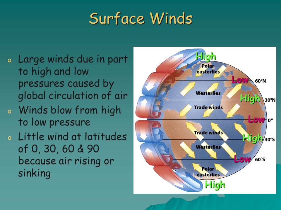 Surface WindsHigh. Large winds due in part to high and low pressures caused by global circulation of air.