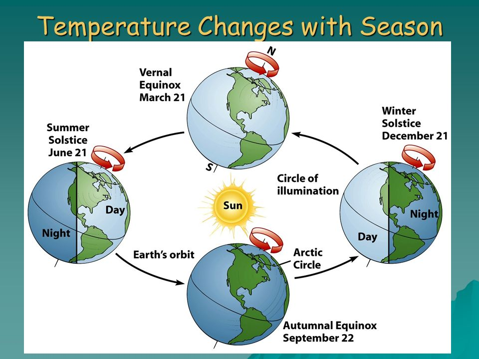 Temperature Changes with Season