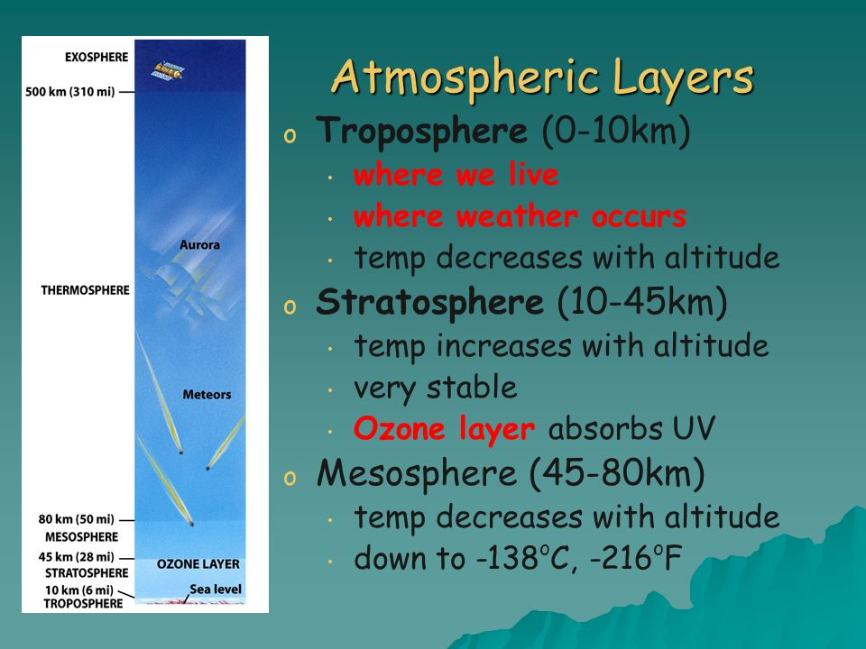 Atmospheric Layers Troposphere (0-10km) Stratosphere (10-45km)