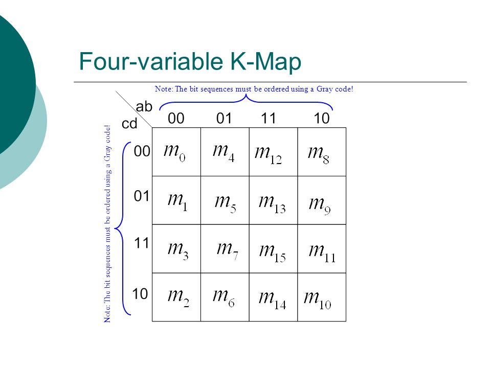 Four-variable K-Map Note: The bit sequences must be ordered using a Gray code.