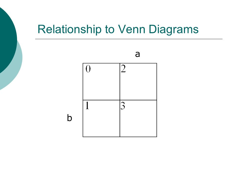 Relationship to Venn Diagrams