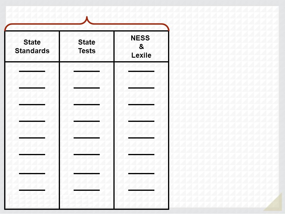 State Standards State Tests NESS & Lexile