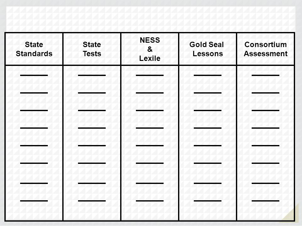 State Standards State Tests NESS & Lexile Gold Seal Lessons Consortium Assessment