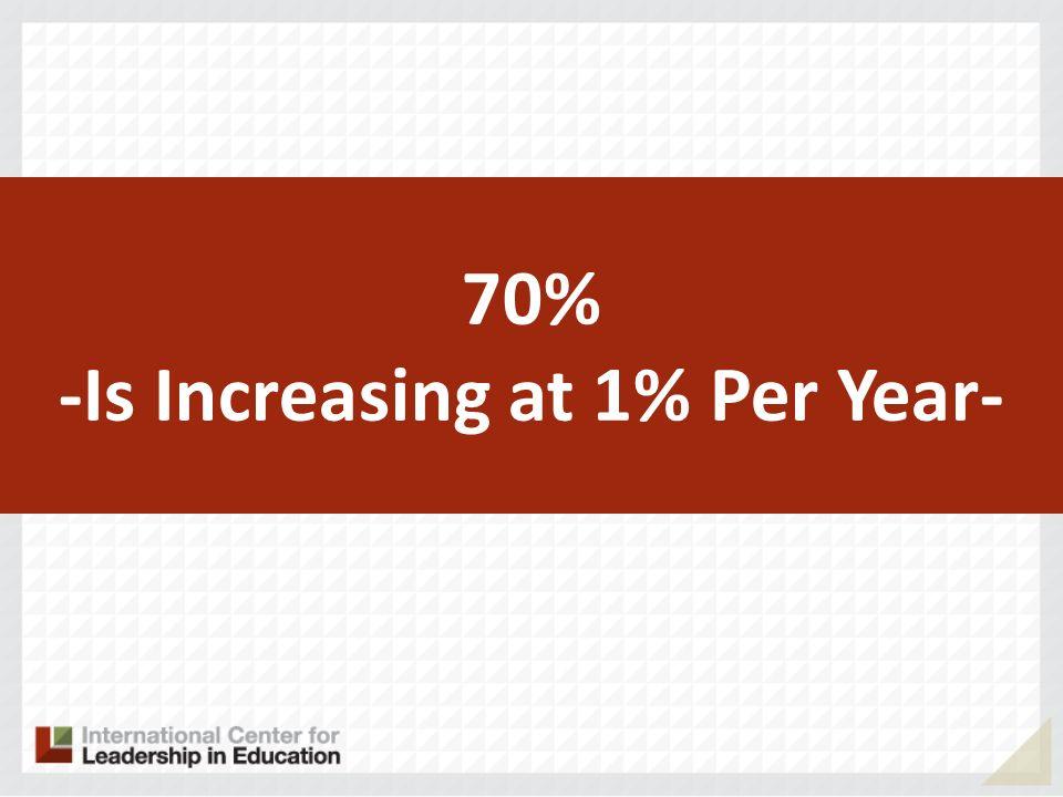 -Is Increasing at 1% Per Year-