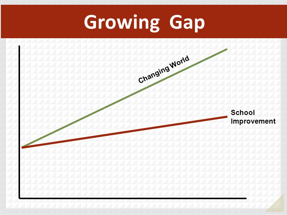 Growing Gap Changing World School Improvement