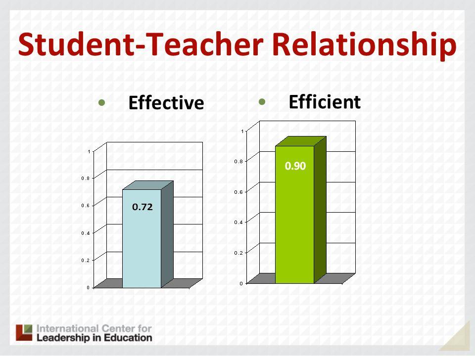Student-Teacher Relationship