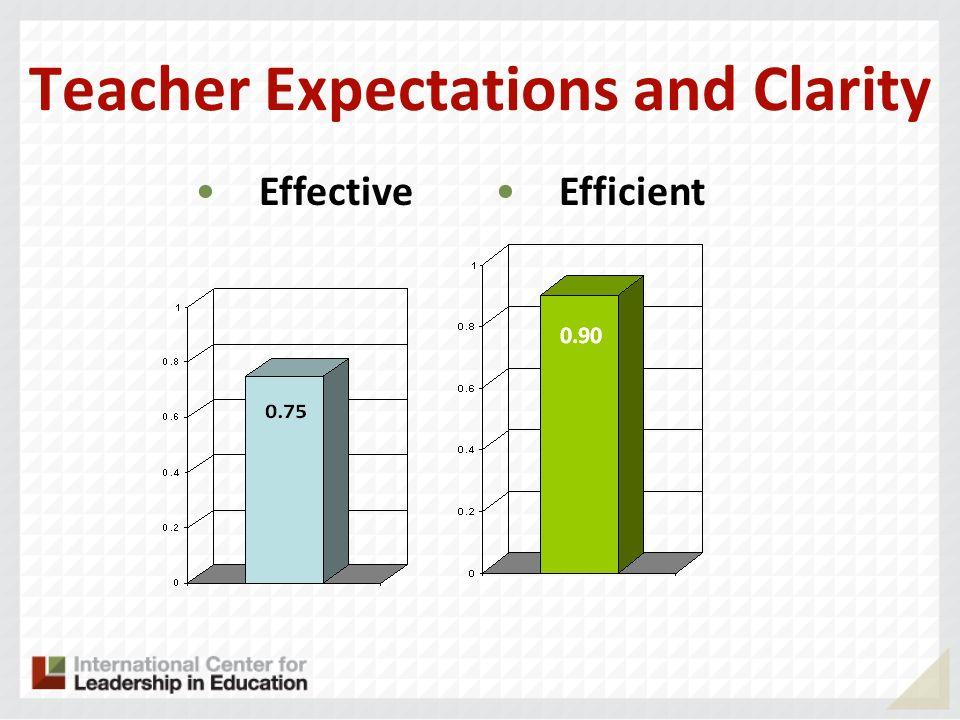 Teacher Expectations and Clarity