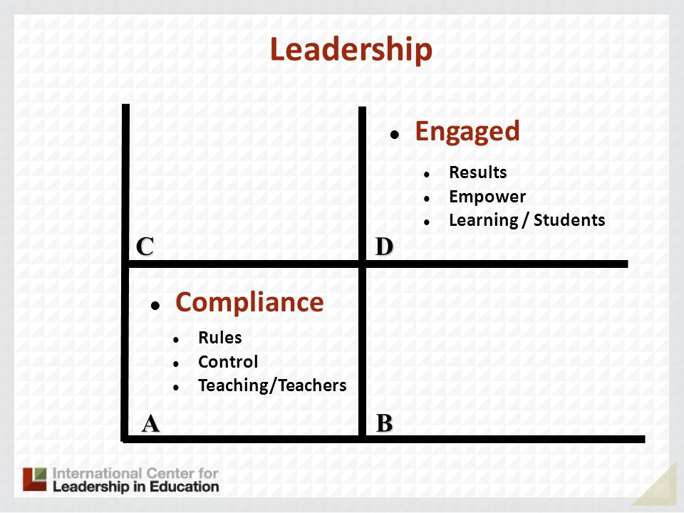 Leadership Engaged Compliance C D A B Results Empower