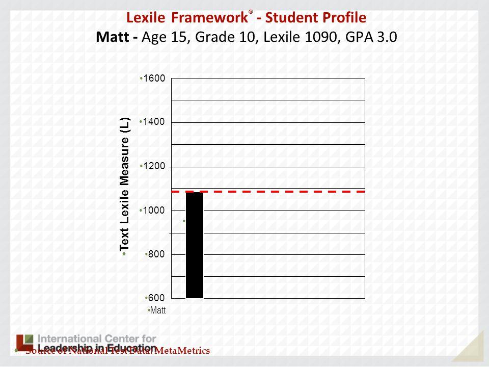 Lexile Framework® - Student Profile Matt - Age 15, Grade 10, Lexile 1090, GPA 3.0